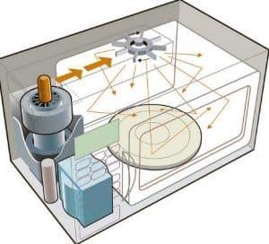 distribución de calor de un microondas