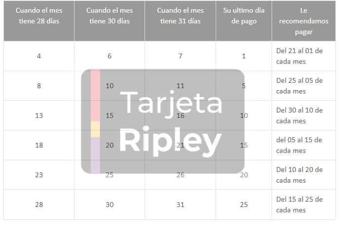 cronograma de fecha de facturación y fecha de pago